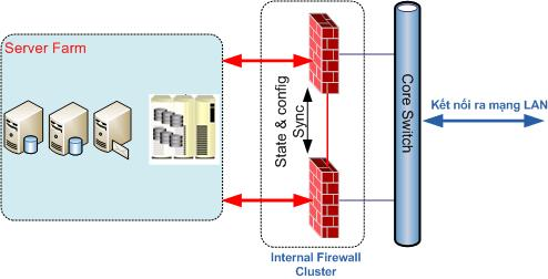 Firewall bao ve he thong may chu