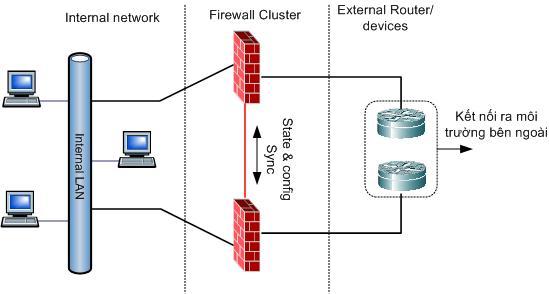 lop firewall ben ngoai